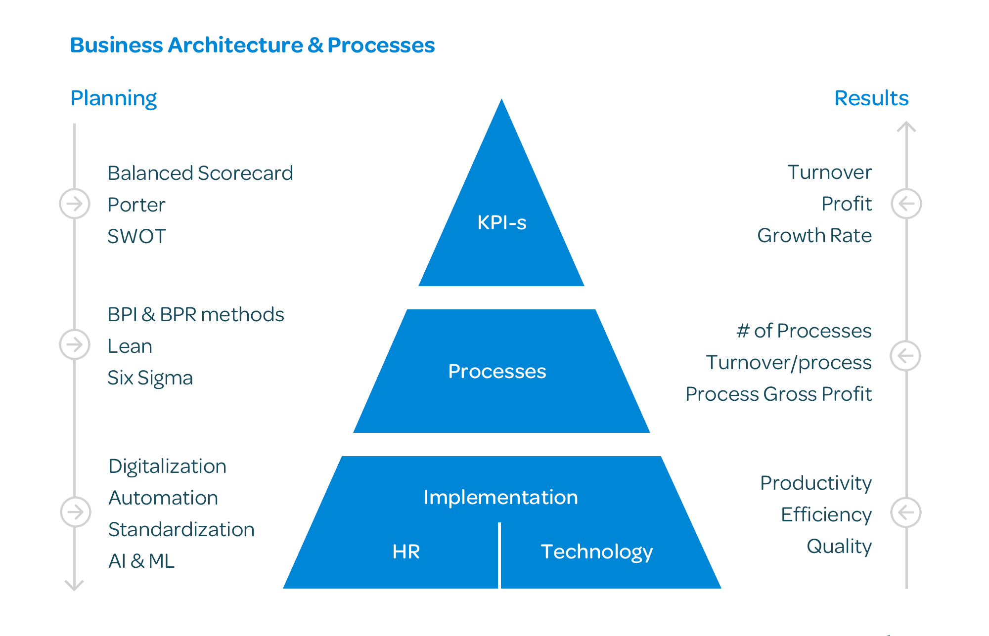 Business Architecture Processes