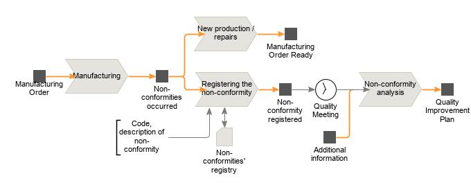 manufacturing order